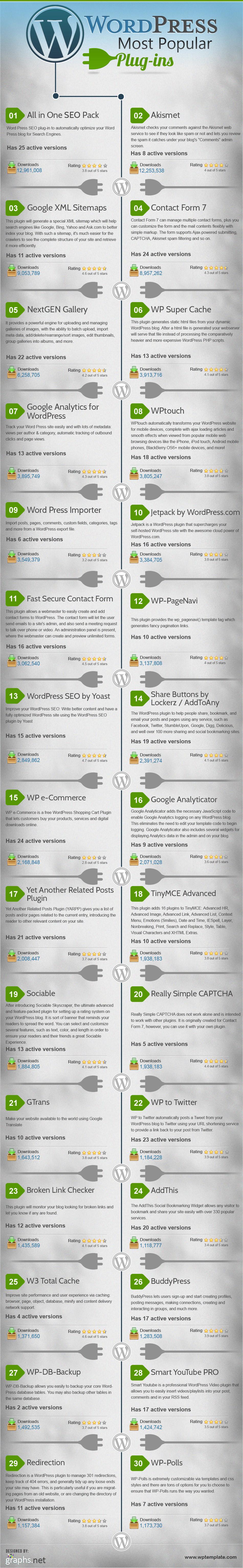 WordPress Plugins Top 30
