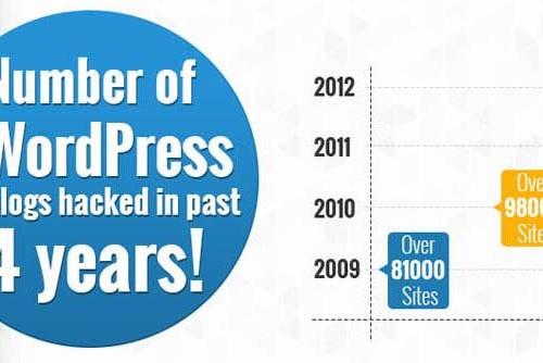 Wie man seine WordPress-Site am besten sichert mit Infografik