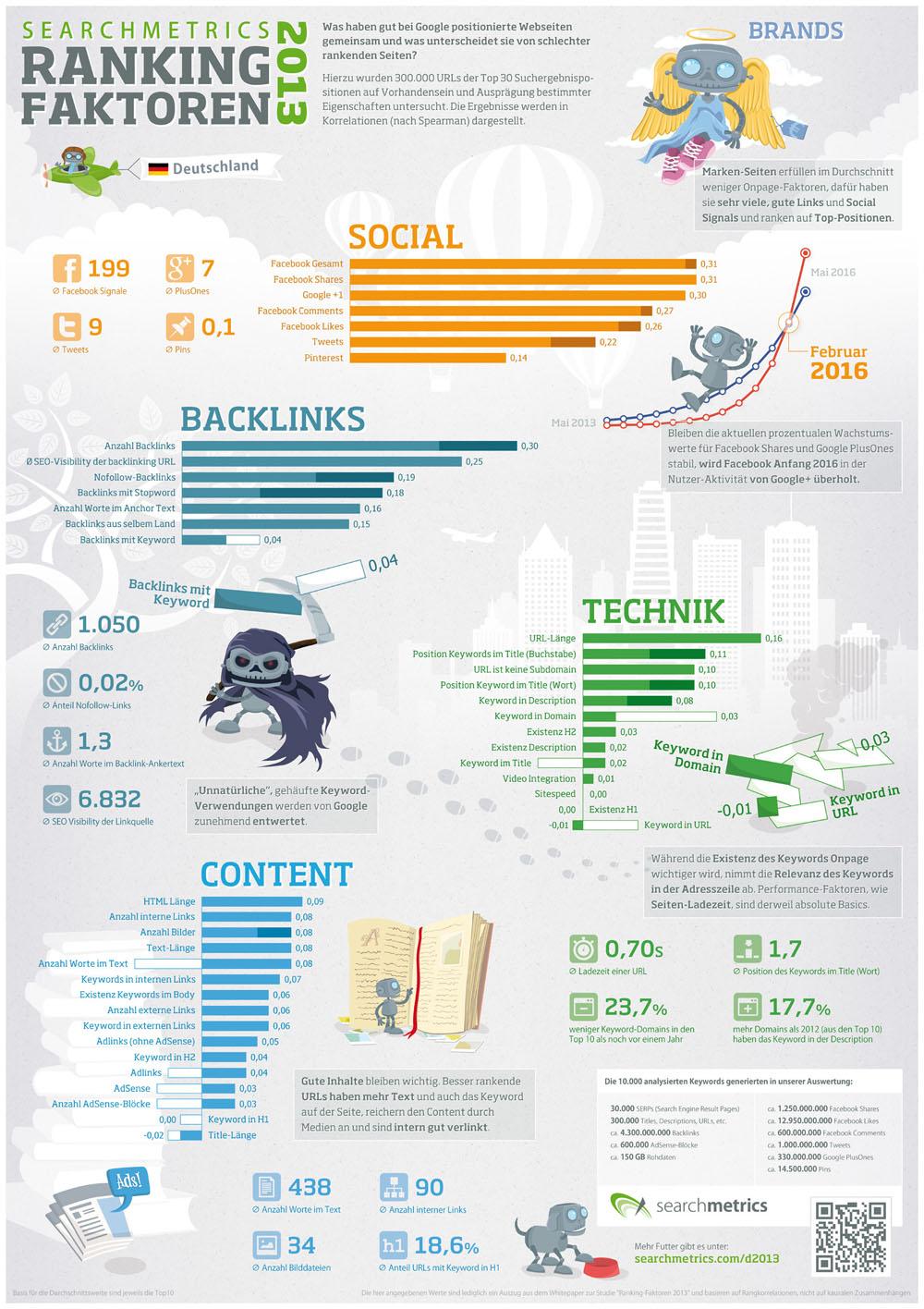 Google Infografik Ranking Faktoren 2013
