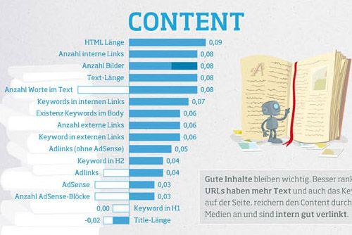 Die Ranking-Faktoren 2013 für Google Deutschland von Searchmetrics