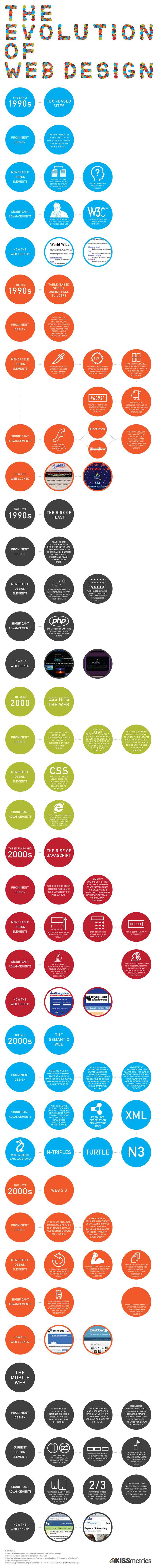 Entwicklung des Webdesign