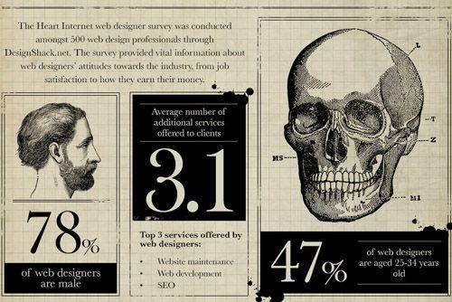 Anatomie eines furchtbaren Webdesign Kunden aus der Hölle (Infografik)