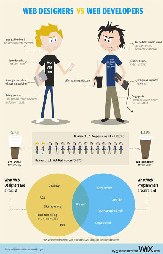 Webdesigner VS Webentwickler
