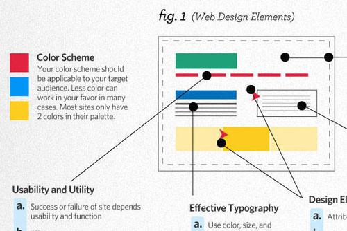 Erfolgreiches Webdesign und seine Anatomie (Infografik)
