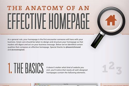 Die effektive Homepage und ihre Anatomie (Infografik)