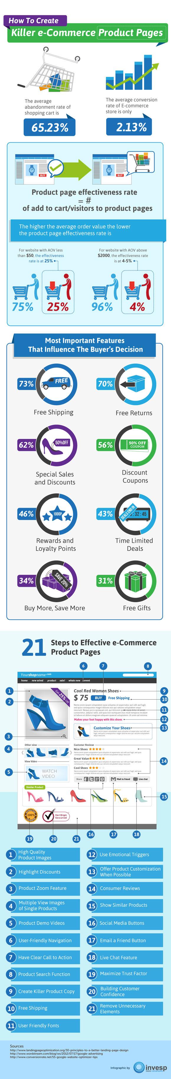 Produktseite-Online-Shop