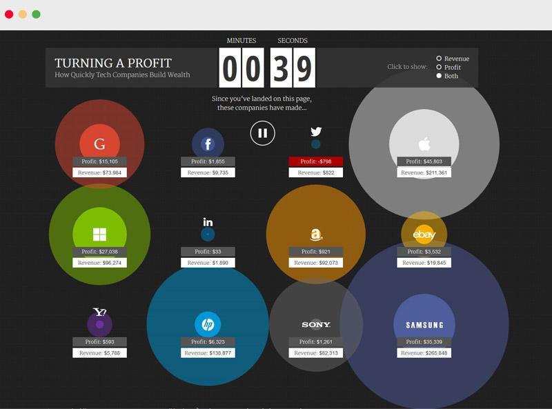 So viel verdienen Twitter, Google, Facebook und Co