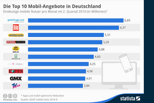 34 Millionen Nutzer des mobilen Internets in Deutschland