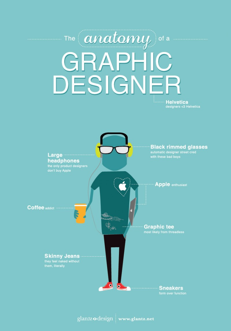 Anatomie eines Grafikdesigner