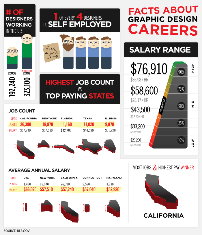 Fakten über Stellenangebote