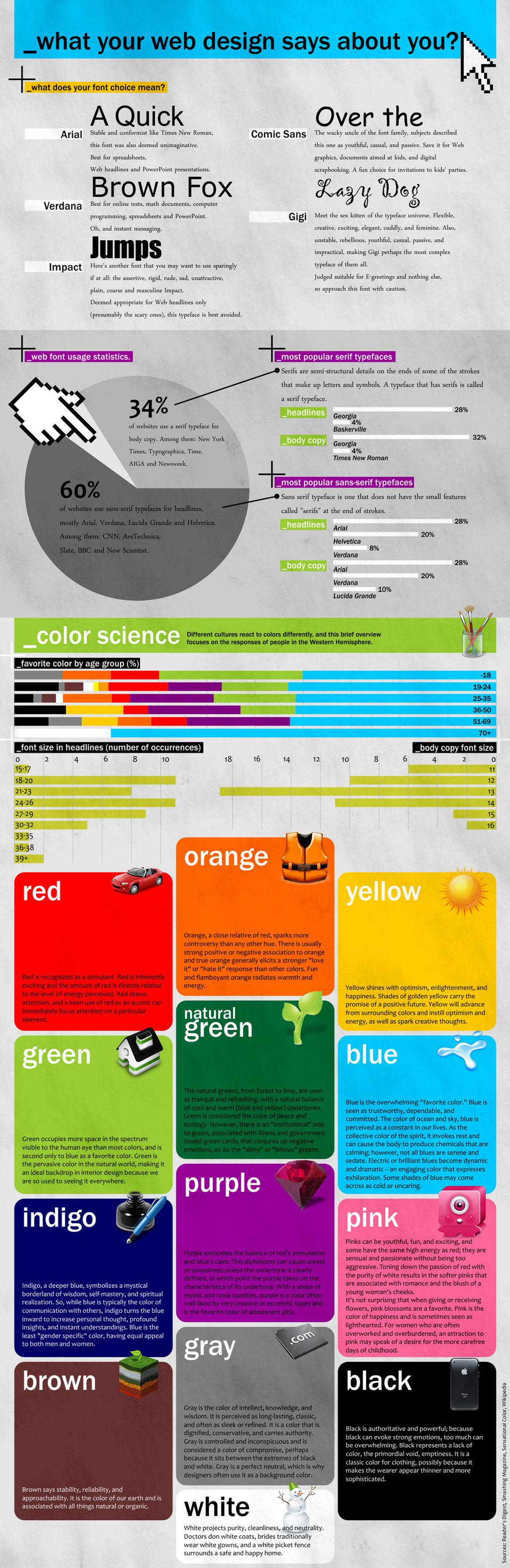Was sagt dein Webdesign über dich