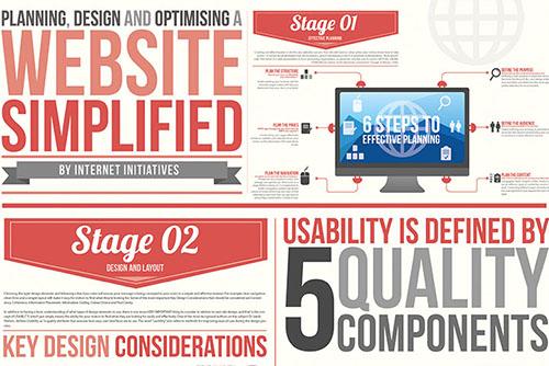 Eine Website richtig Planen, Gestalten und Optimieren