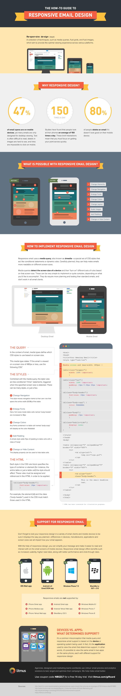 Responsive E-Mail-Design
