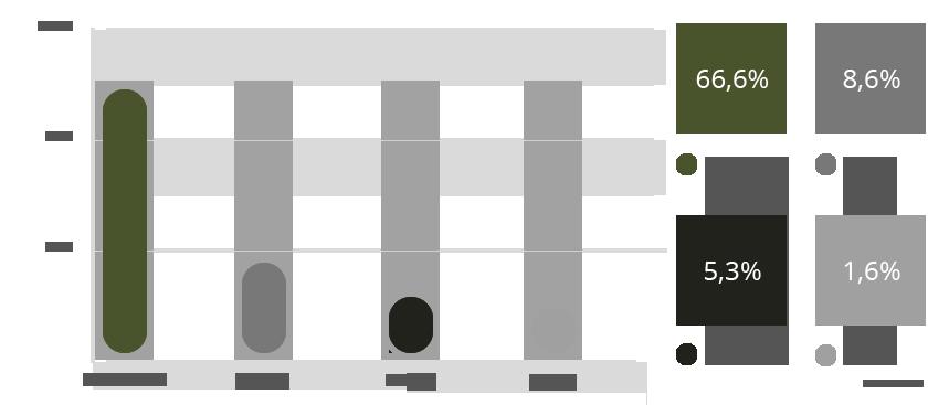 WordPress Marktanteil