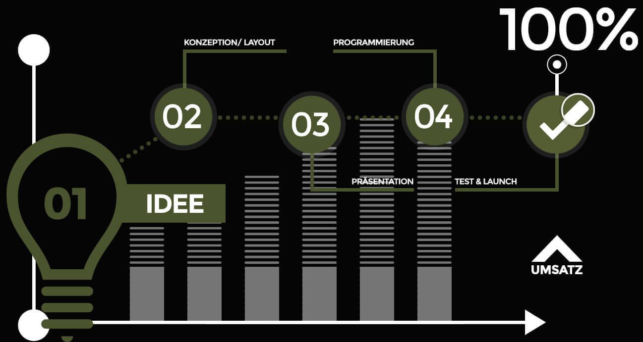 WordPress Webdesign Prozess